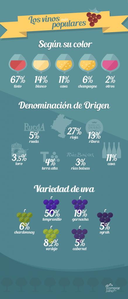 infografía vinos máspopulares